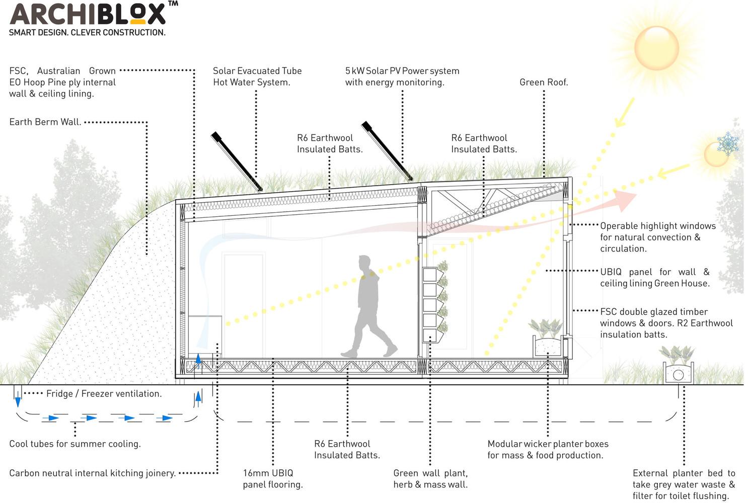 archiblox carbon positive house diagram