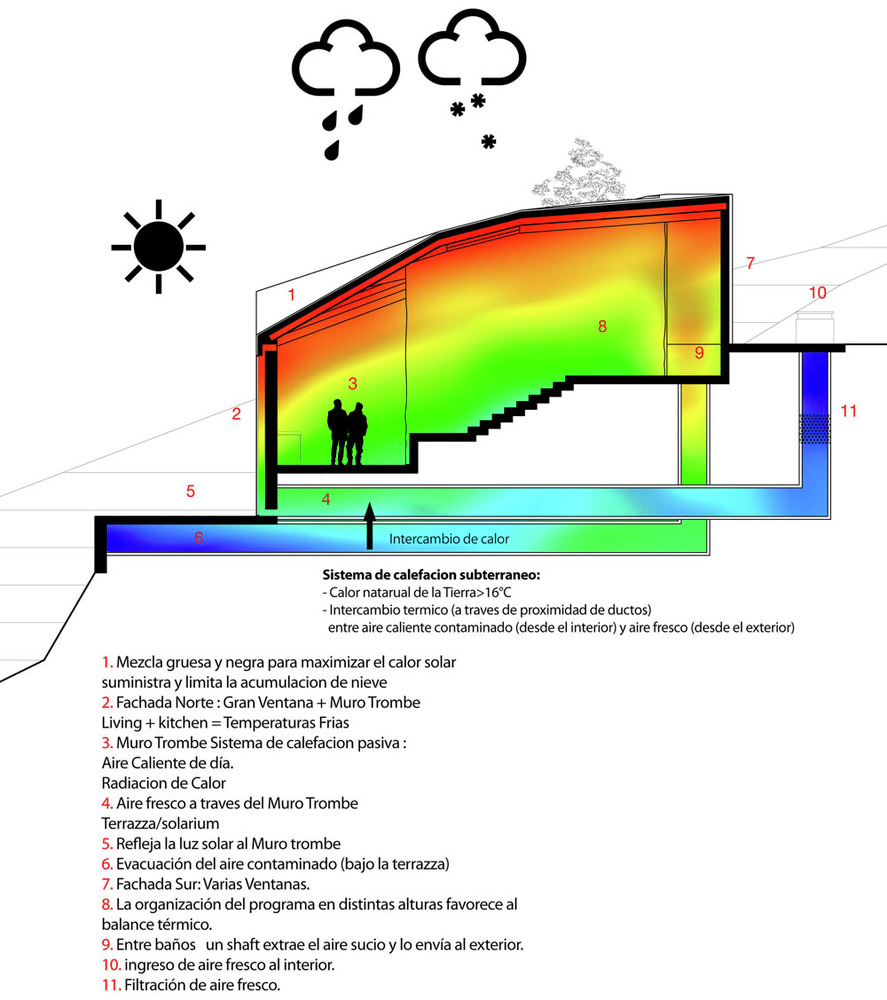 snow house heating cooling diagram image